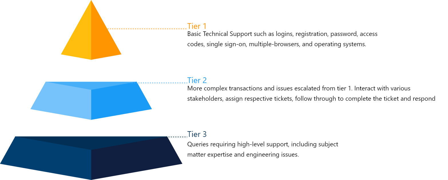 An triangular prism shape representation for customer supports in different layers, Digital Product & Technical Support, Customer ssupport