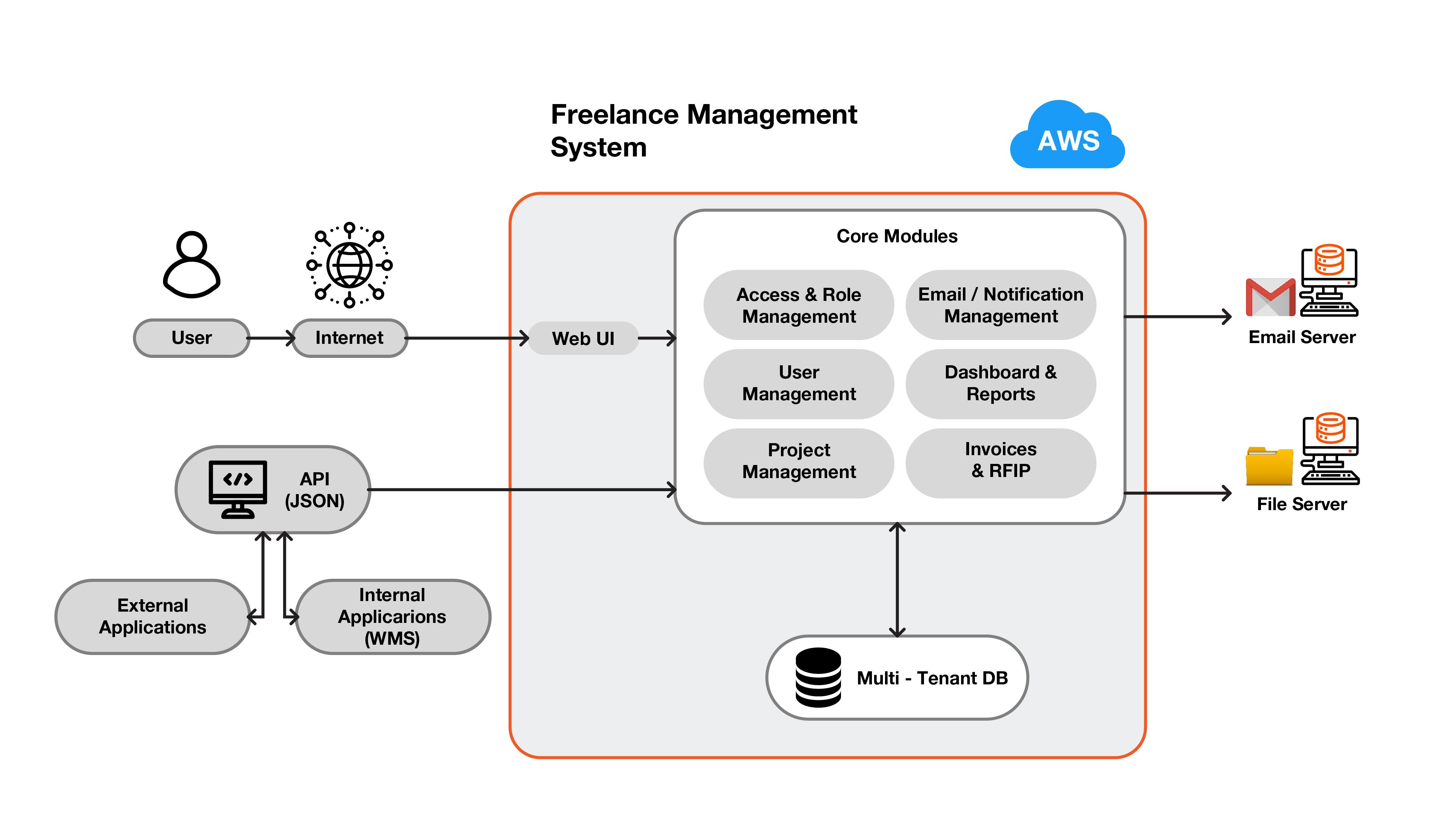 Technical Architecture desktop
