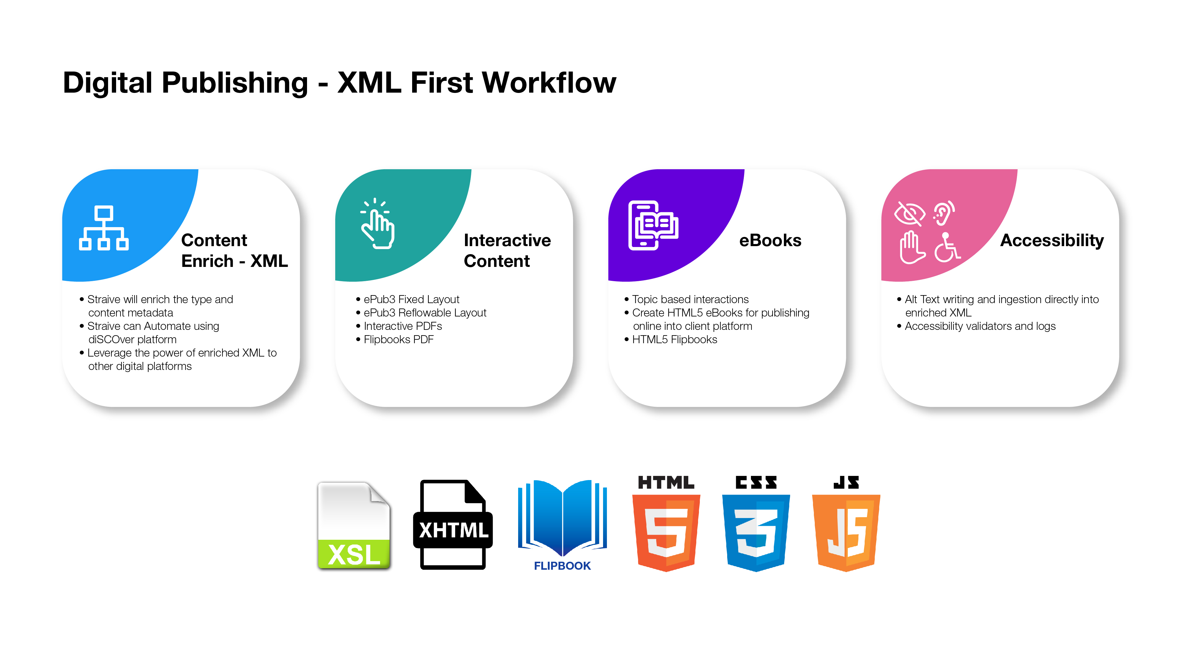 Digital Publishing-XML First Workflow desktop