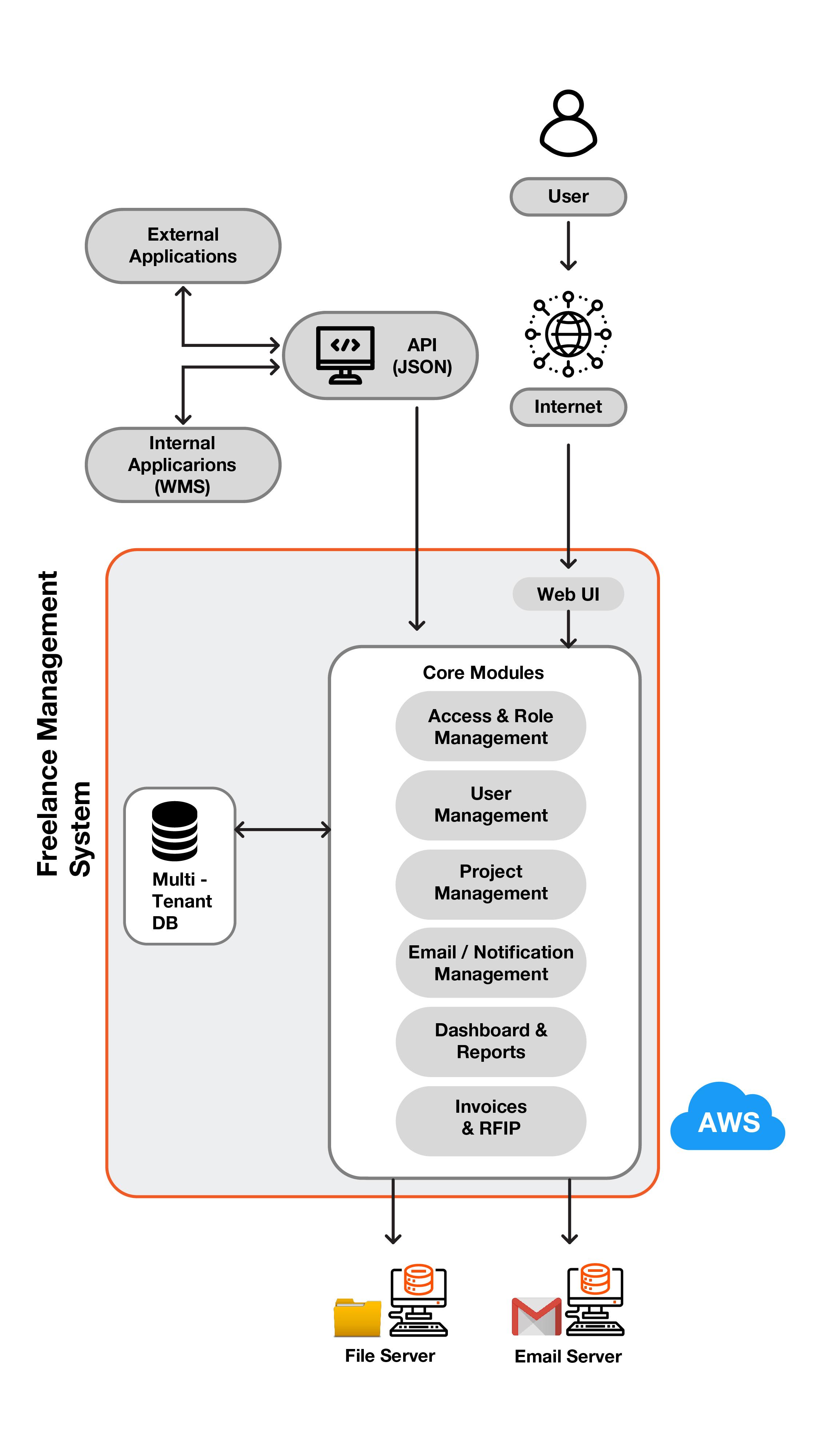 Technical Architecture mobile