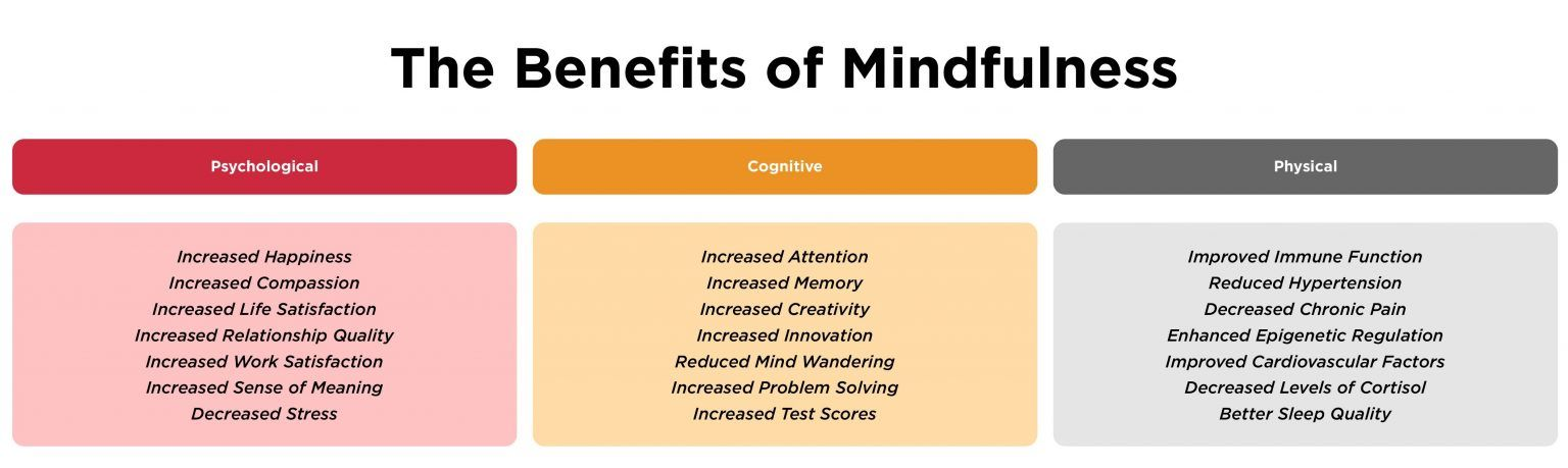 Benefits of mindfulness, Employee care