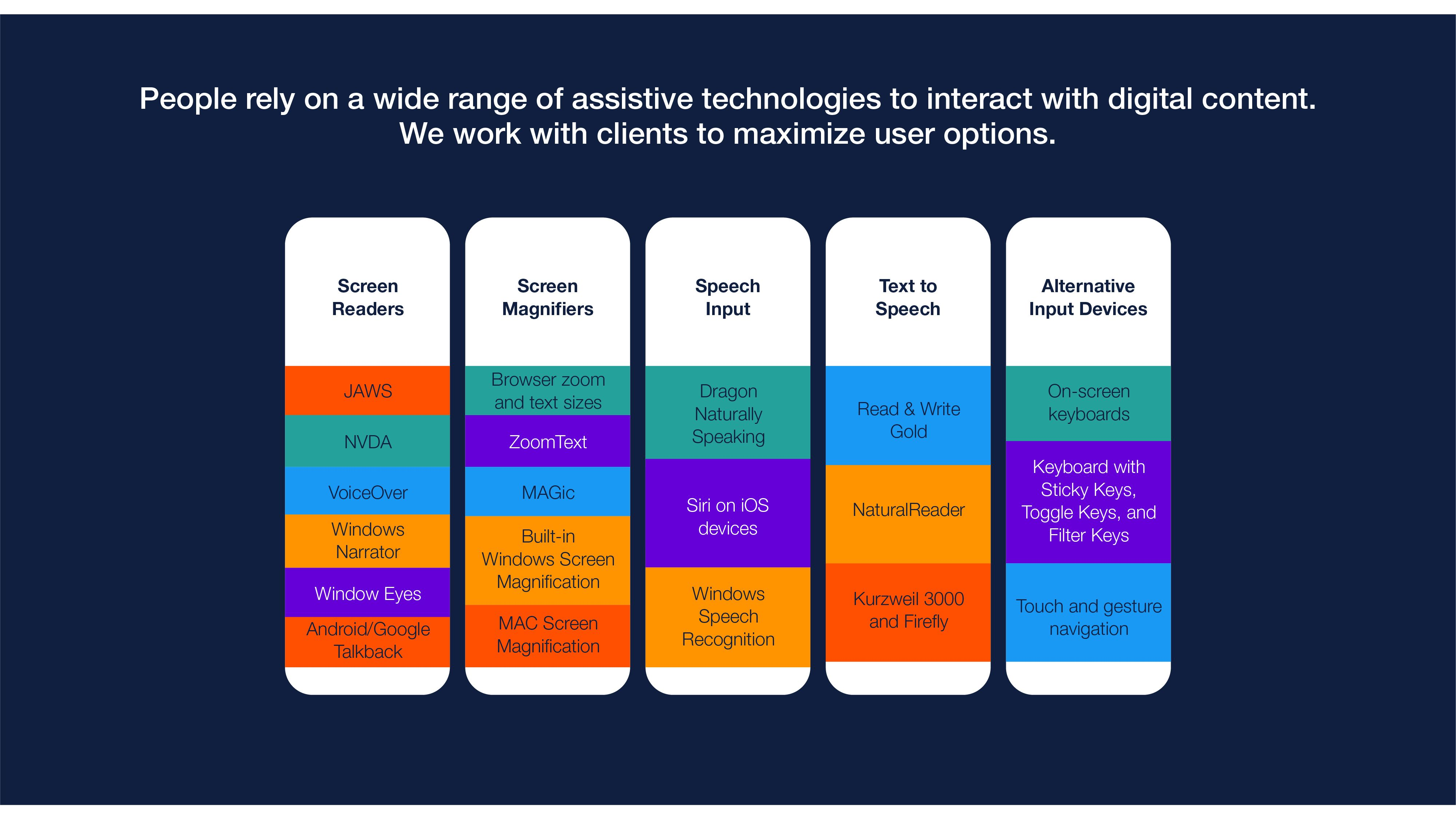 A chart lists common assistive technologies in five categories: screen readers, screen magnifiers, speech input, text to speech, and alternative input devices.