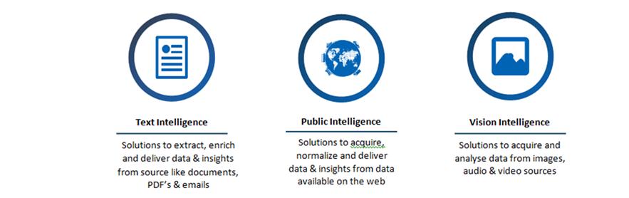 ESG Data solutions – Text Intelligence, Public data Intelligence and Vision Intelligence