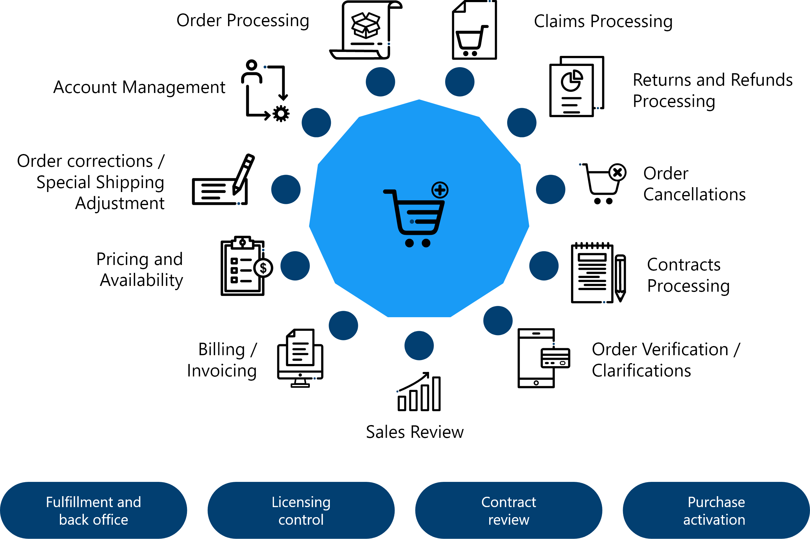 Omni channel support fulfillment and back office