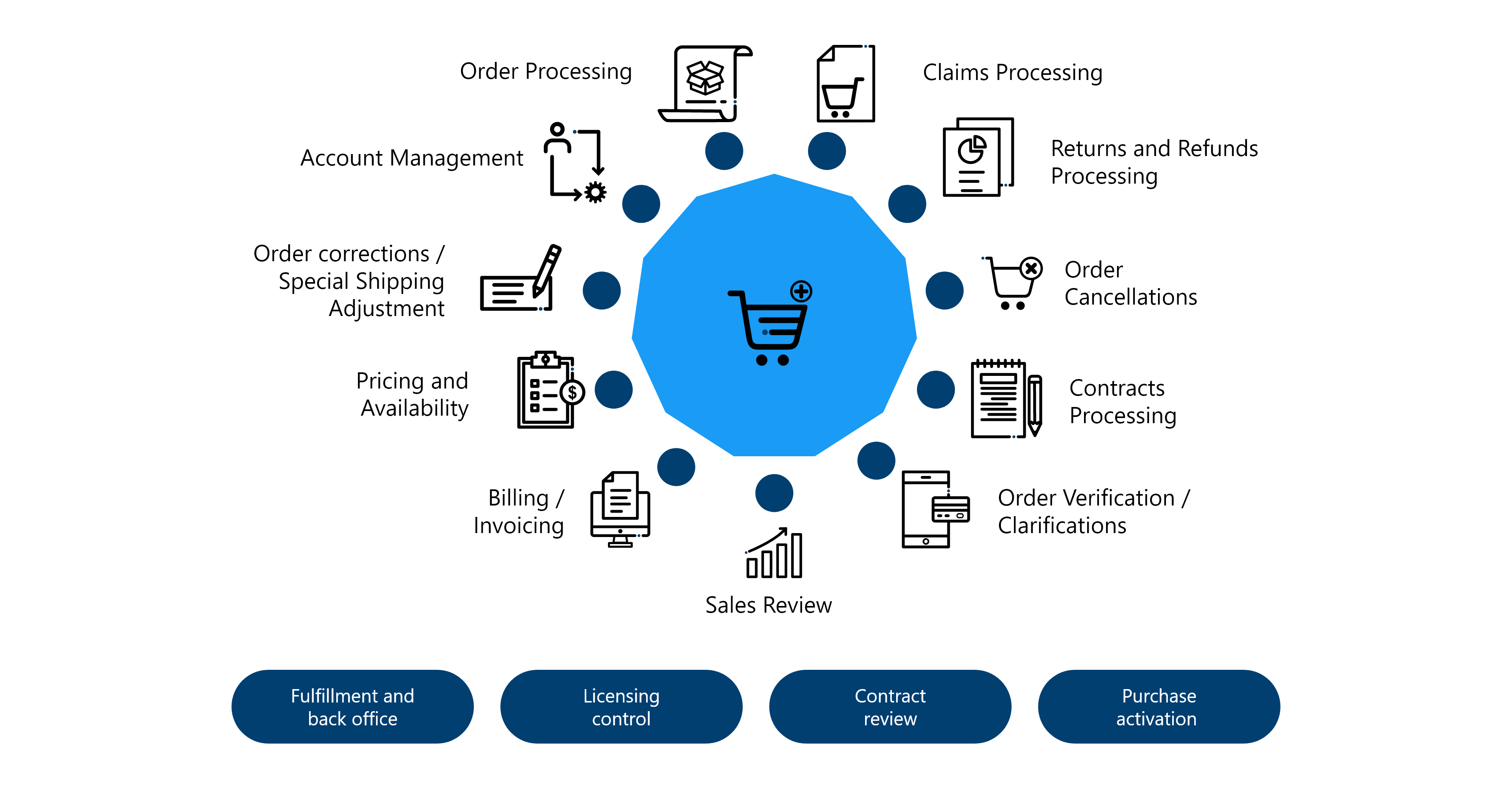 Omni channel support lead generation and retention