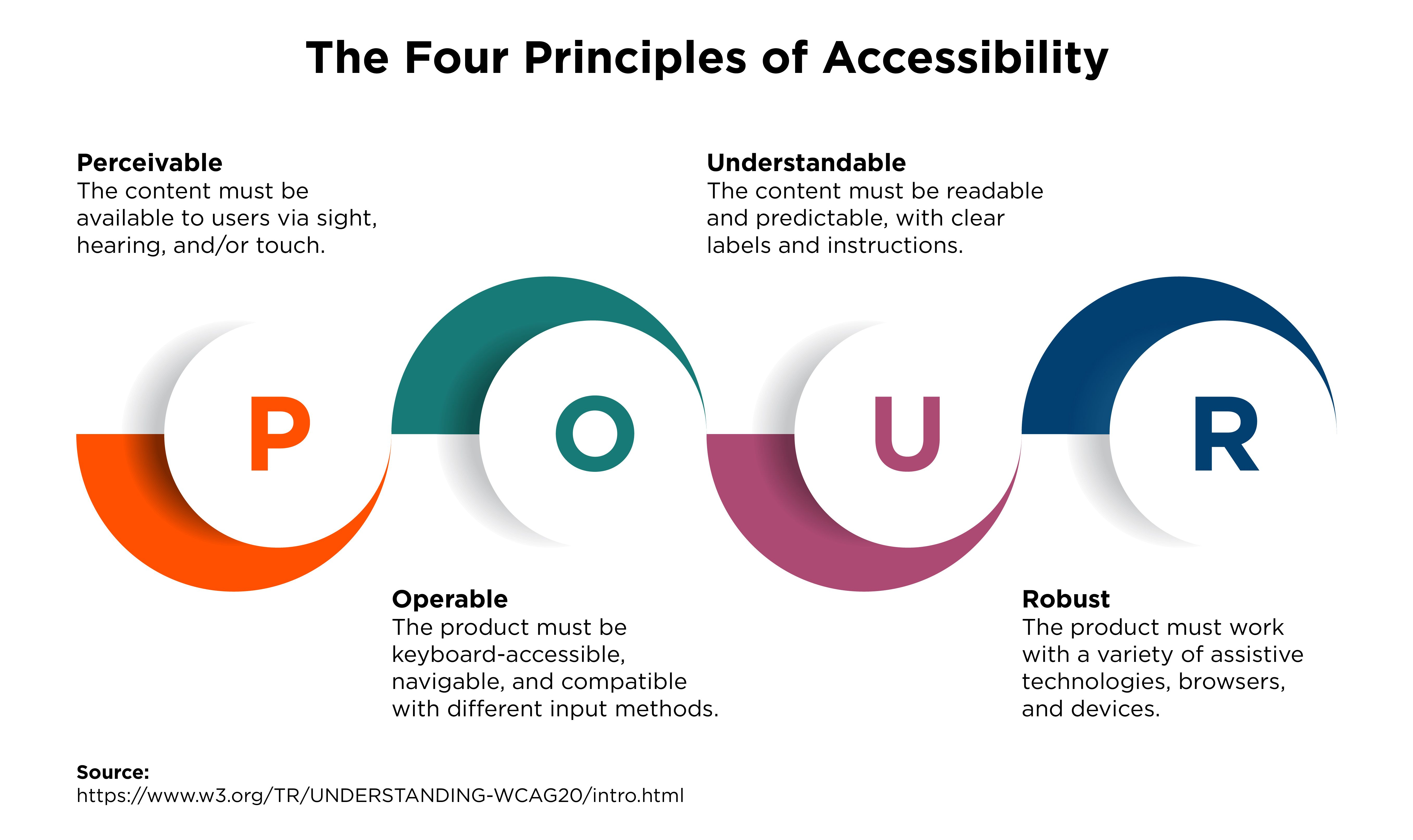 The four principles of accessibility